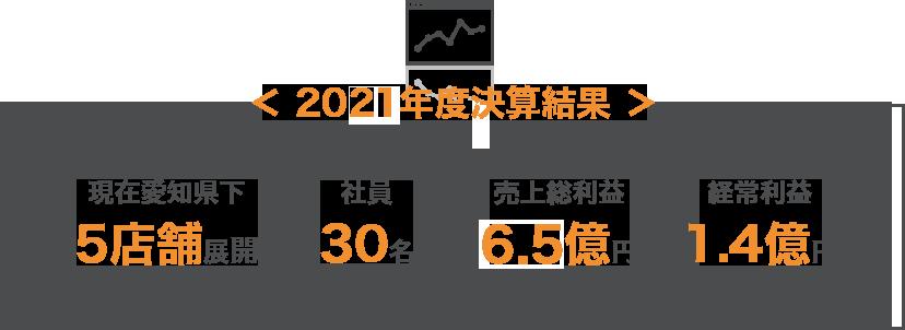 <2018年度決算結果>現在愛知県下5店舗展開 社員30名 売上総利益5.7億円 経常利益1.4億円